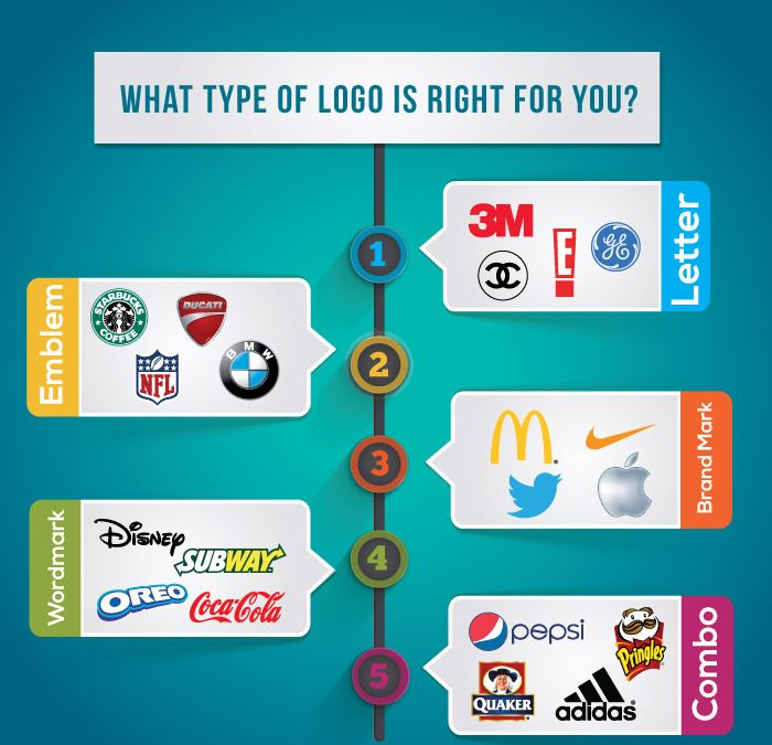 The type of logo for your brand is far from being an easy or random decision!